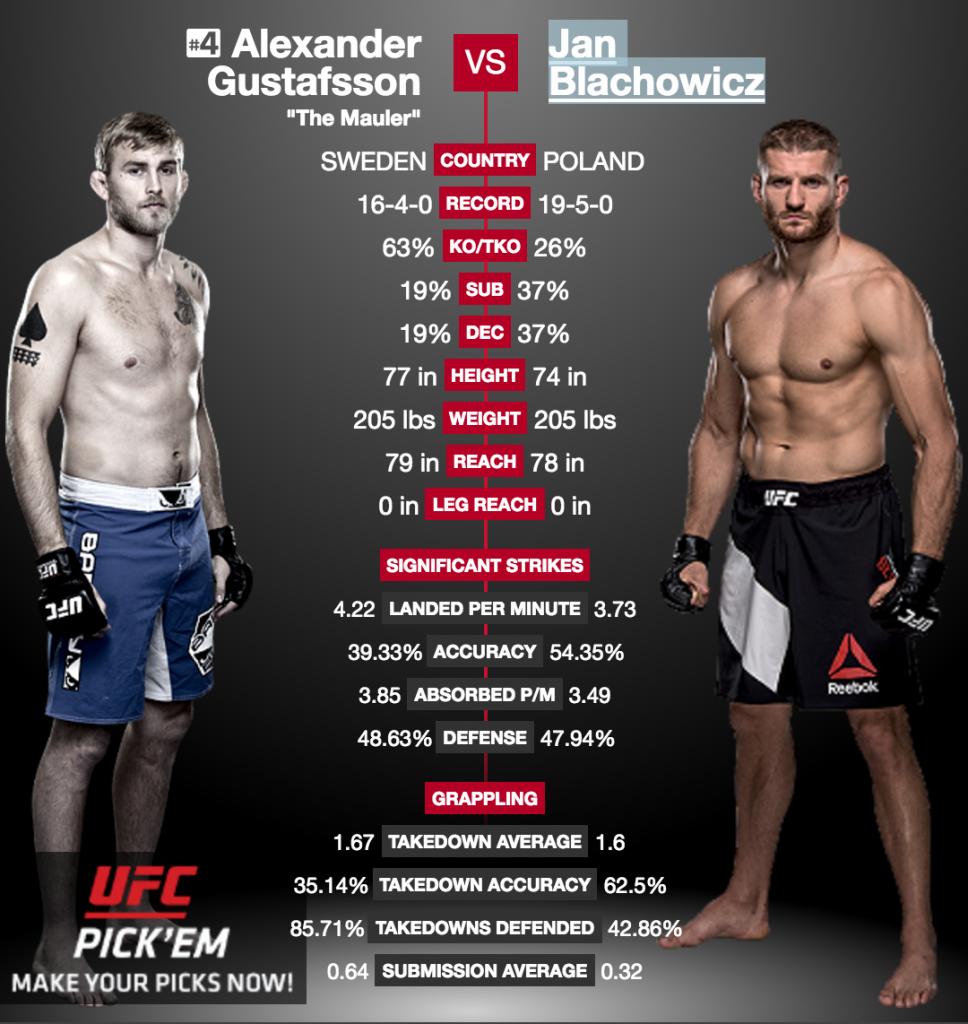 Jan Blachowicz vs Alexander Gustafsson