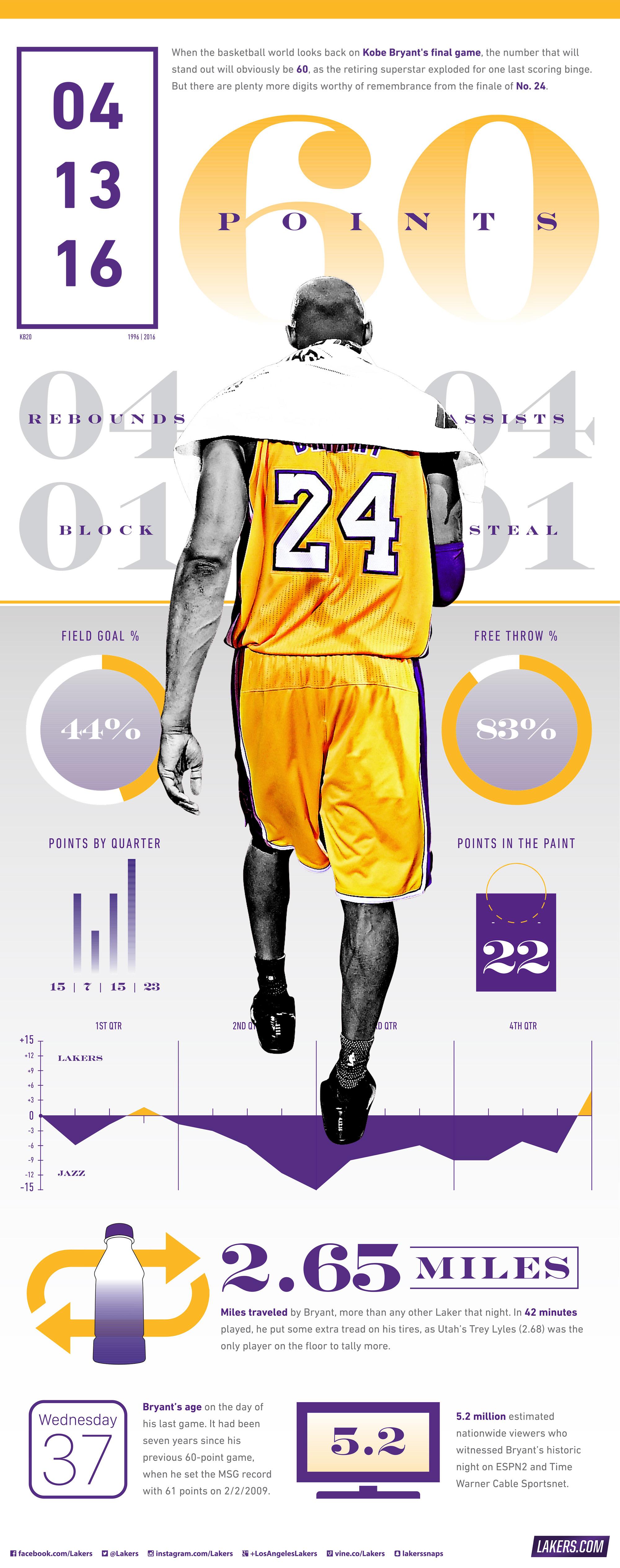 Kobe Bryant Day - dernier match stats