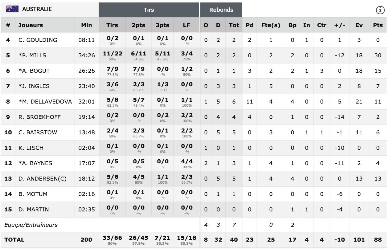 Team USA – Australie Boxscore