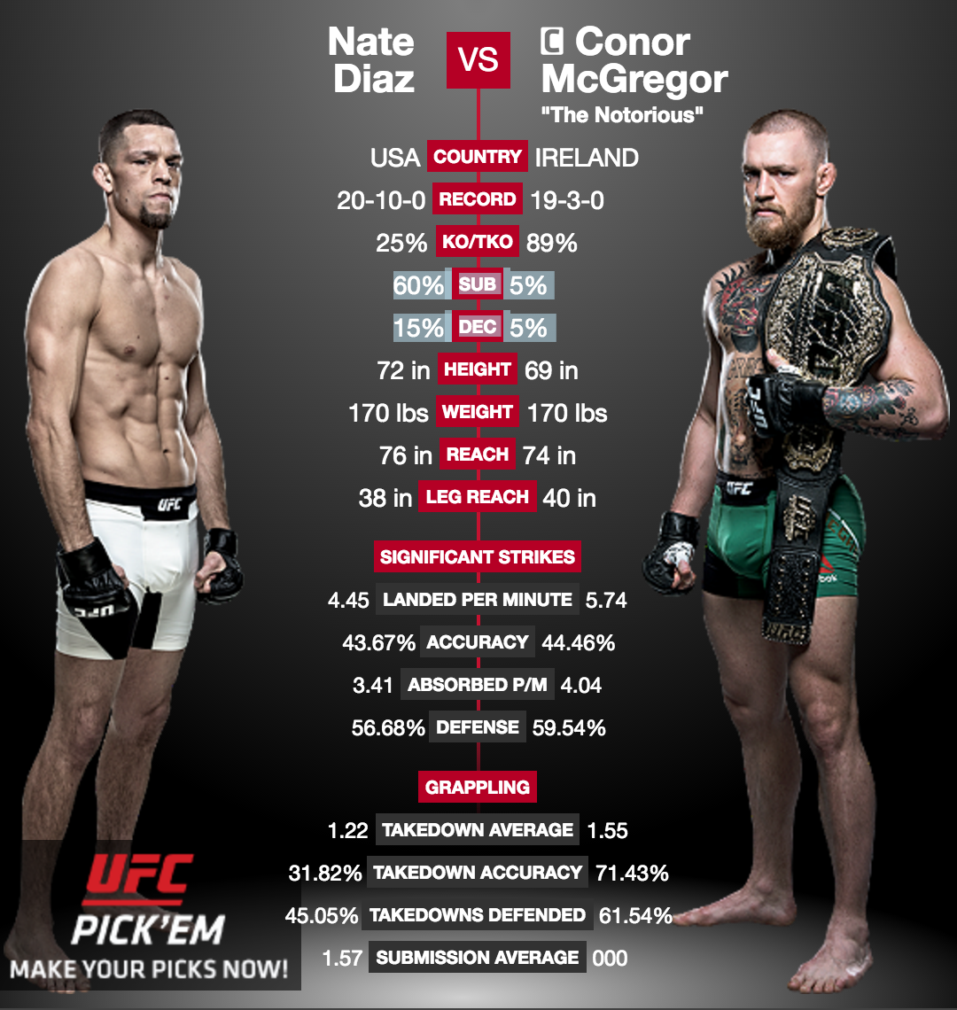 UFC 202 Conor McGregor vs Nate Diaz