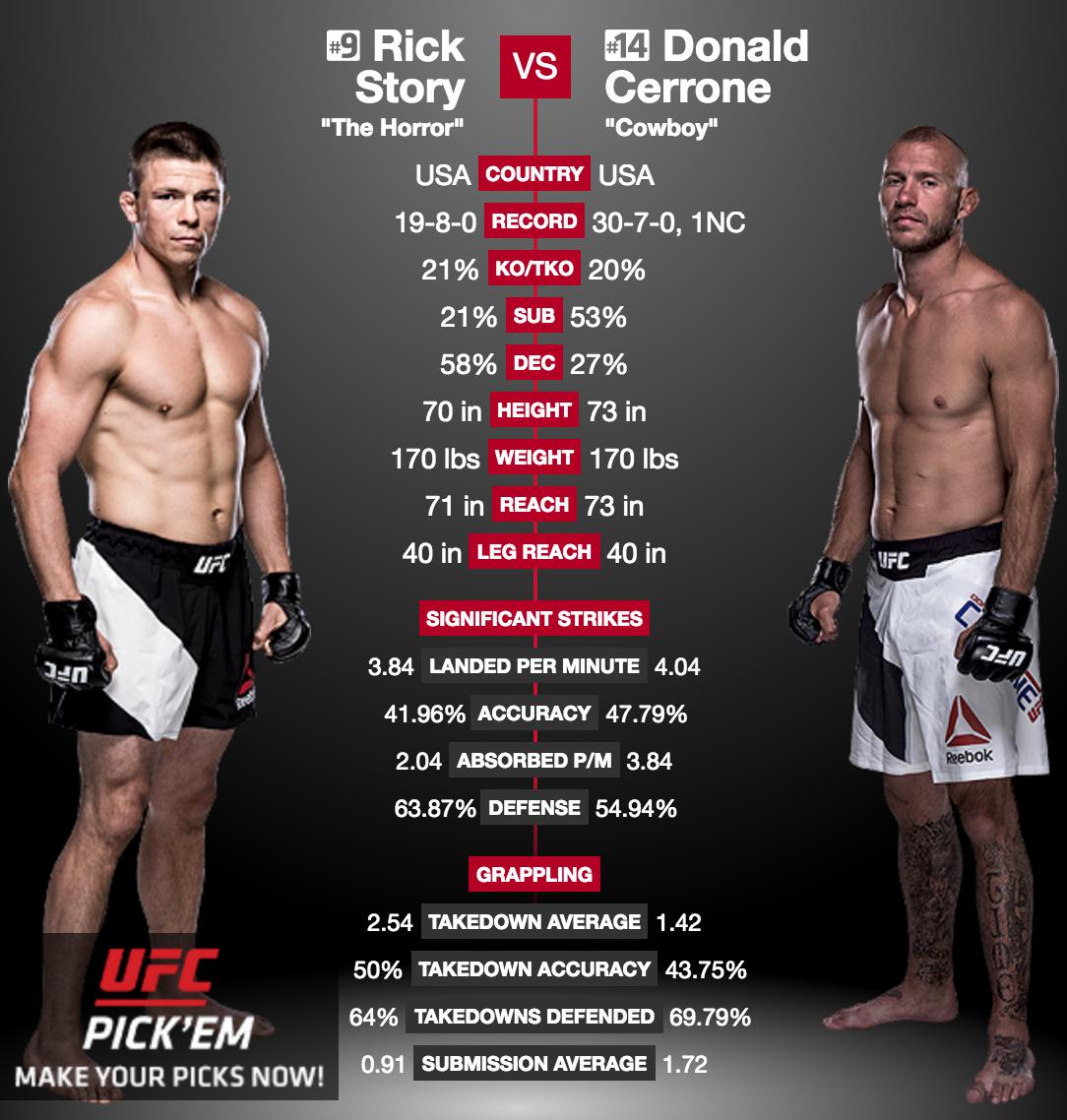 UFC 202 - Donald Cowboy Cerrone vs. Rick Story