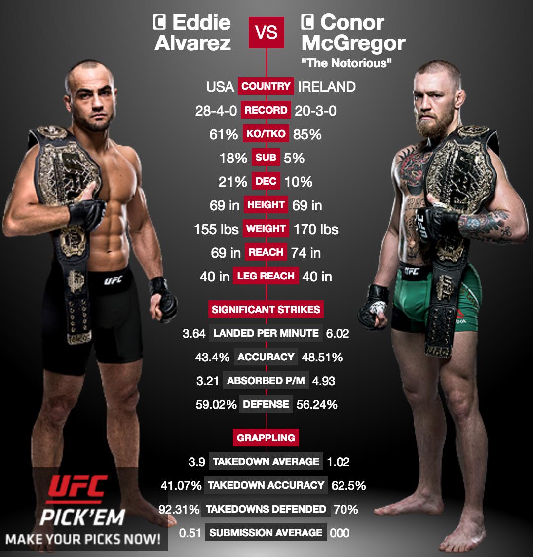 UFC 205 – Conor McGregor, pour écrire l'histoire