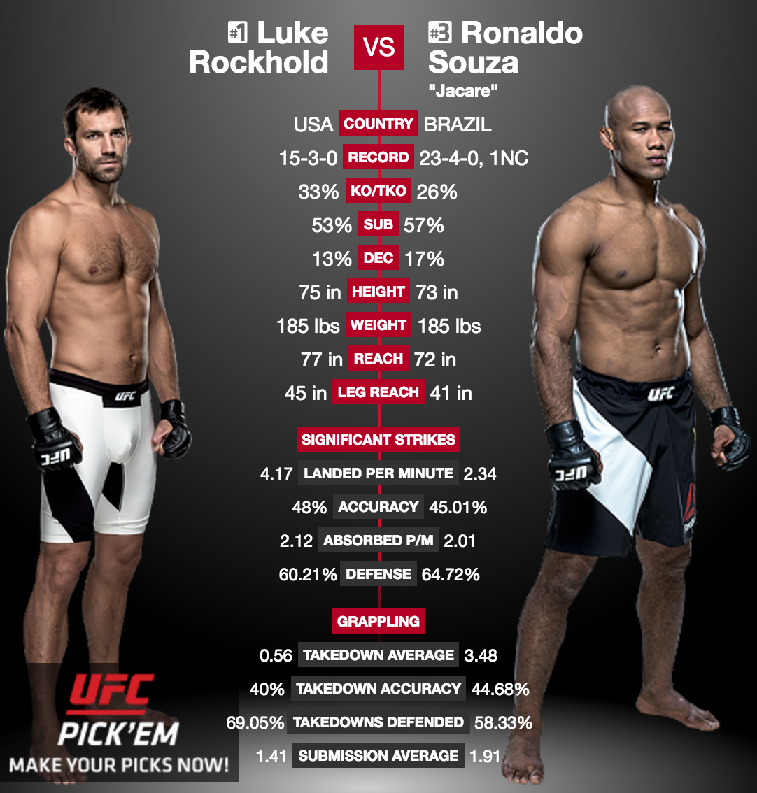 ufc-fight-night-101-luke-rockhold-vs-jacare-souza