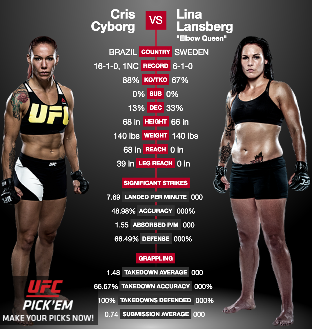 UFC Fight Night: Cris Cyborg vs. Lansberg