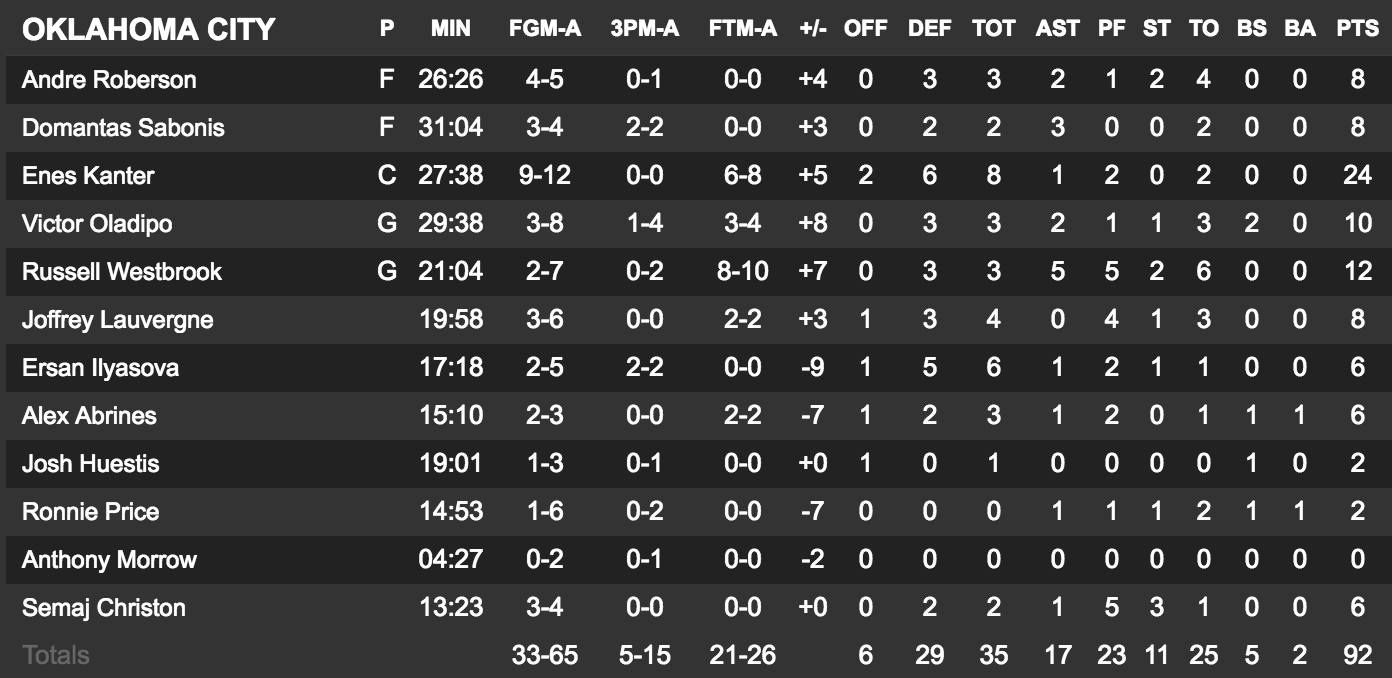 nba-global-games-le-thunder-sen-sort-face-au-fc-barcelone-boxscore-2