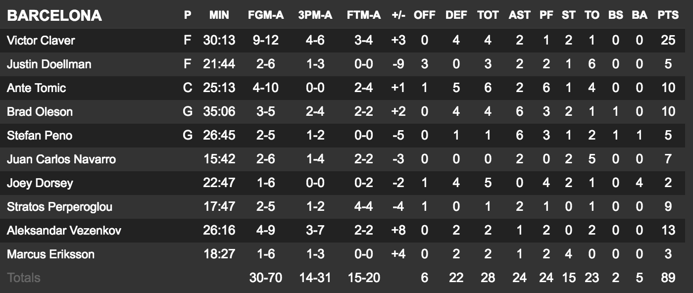 nba-global-games-le-thunder-sen-sort-face-au-fc-barcelone-boxscore