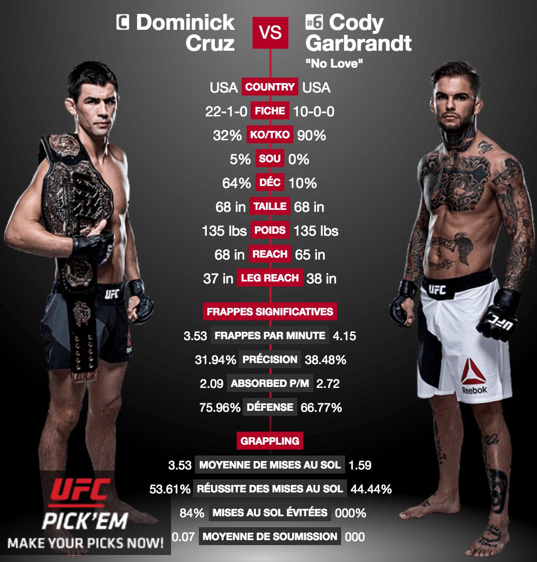 UFC 207 – Dominick Cruz défendra sa ceinture contre Cody Garbrandt