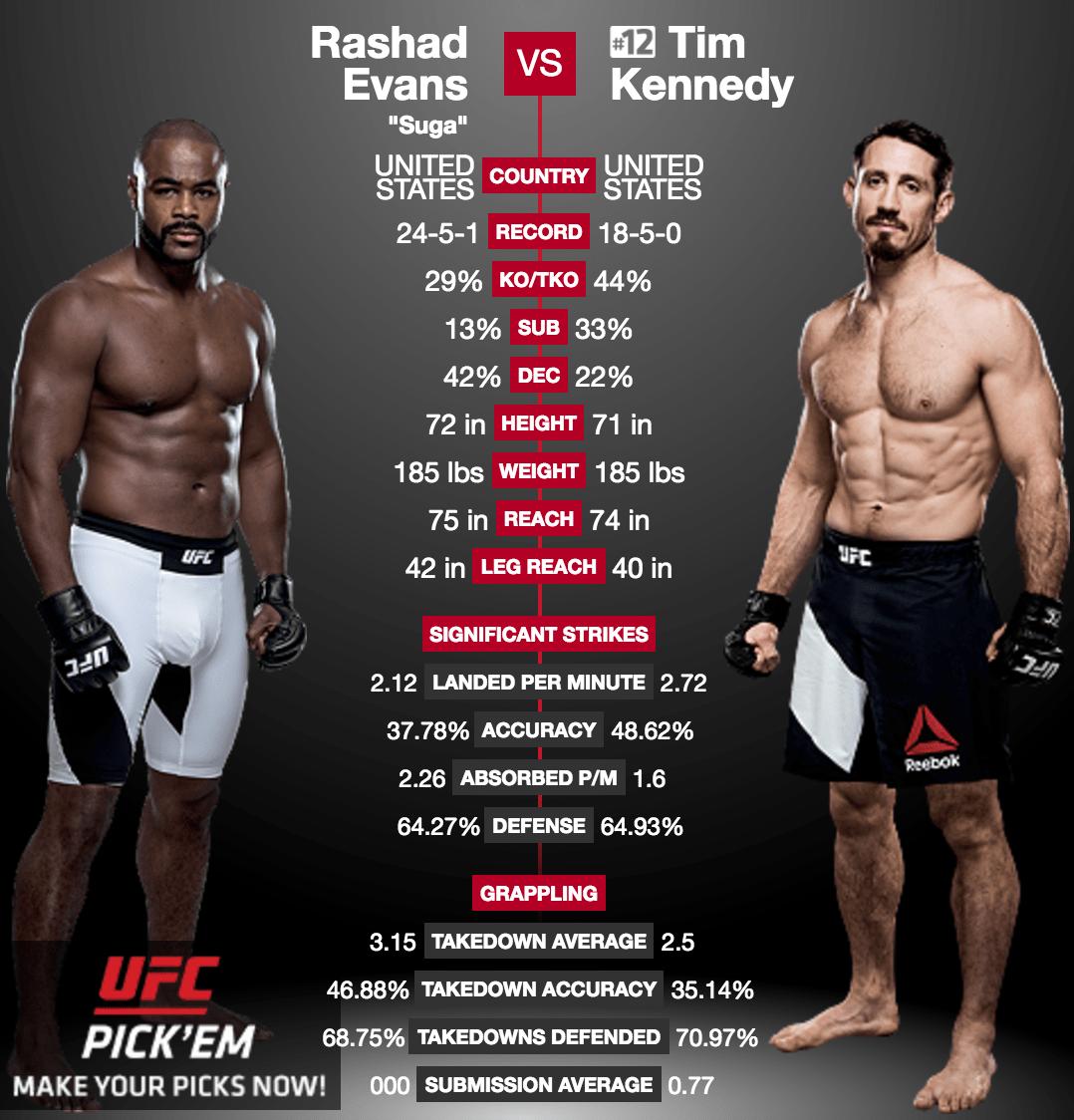 UFC 205 – Combattant et militaire, la leçon de vie de Tim Kennedy