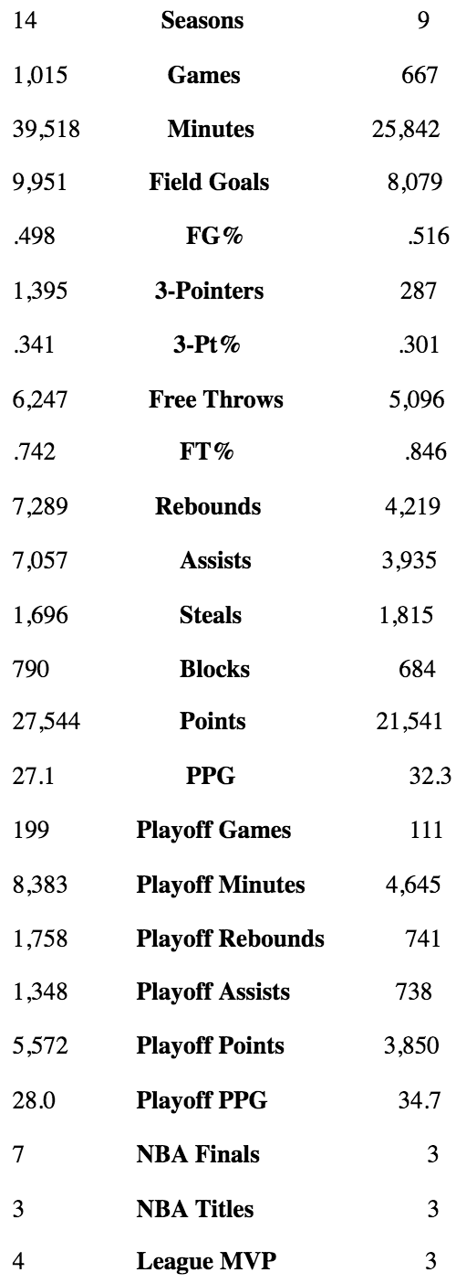 LeBron James vs Michael Jordan stat