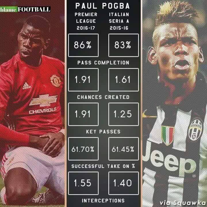 Finalement, Paul Pogba réussit un très bon début de saison avec United