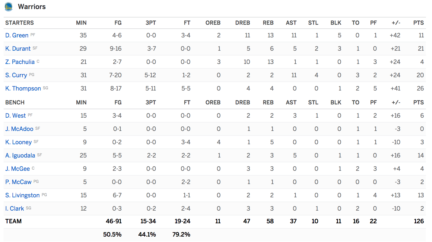 Boxscore Warriors Cavaliers 2