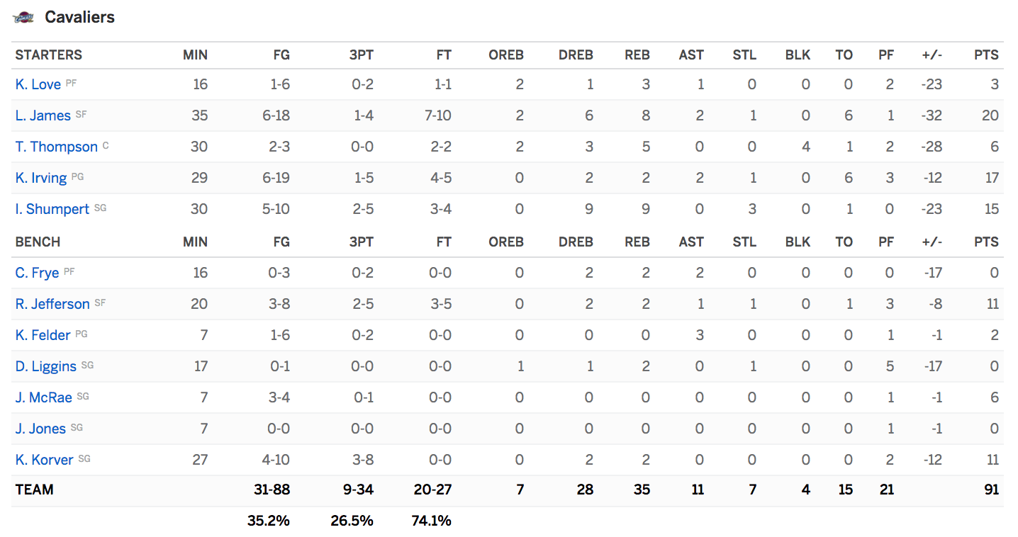 Boxscore Warriors Cavaliers
