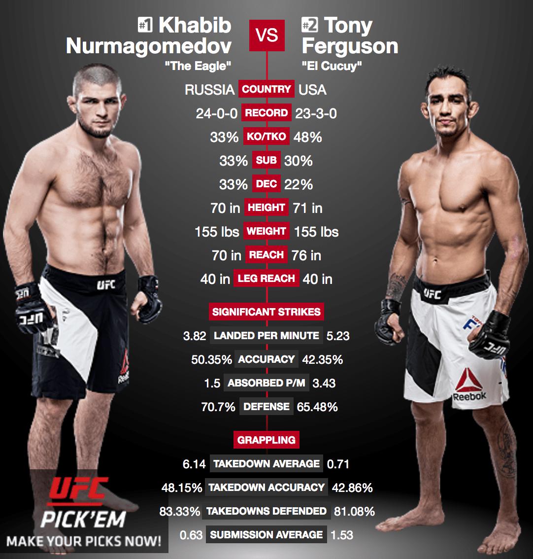 Khabib Nurmagomedov vs. Tony Ferguson à l'UFC 209