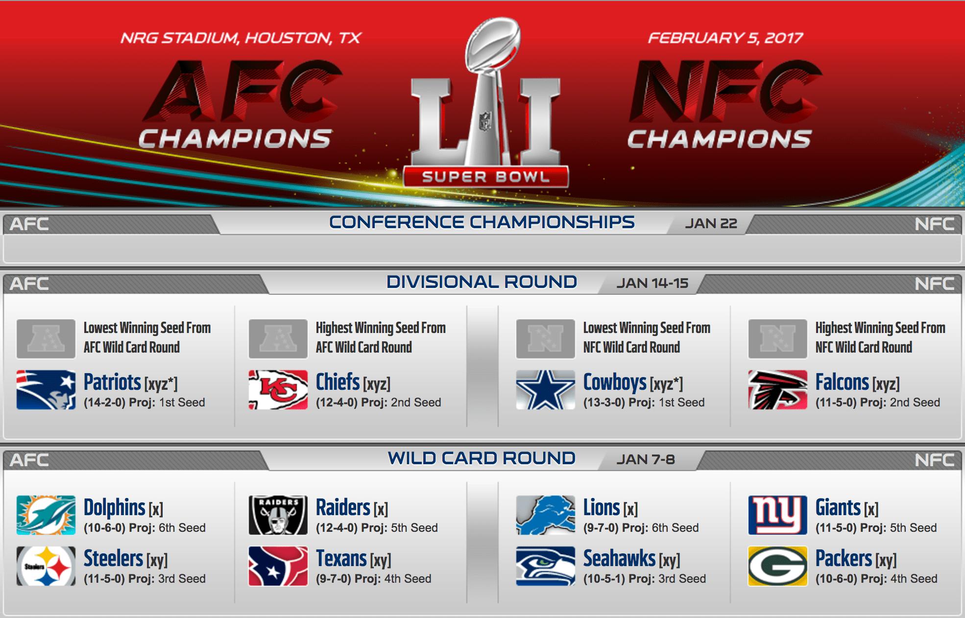 On connaît tous les qualifiés pour les playoffs NFL
