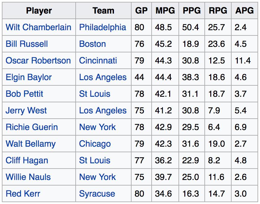 Saison NBA 1961 1962