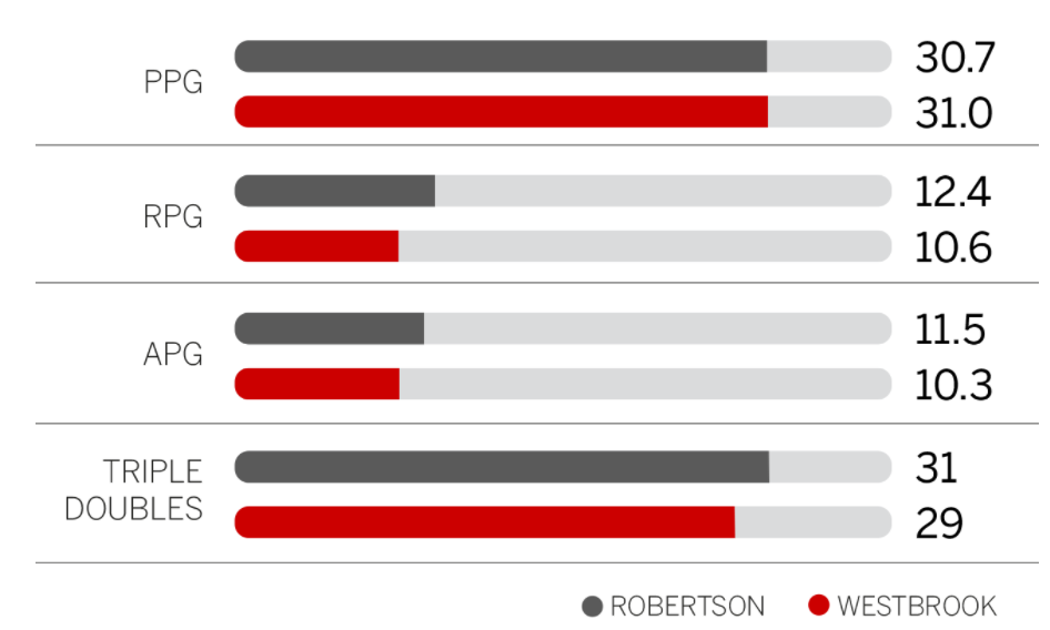 Russell Westbrook a 81% de chance de terminer la saison en triple double