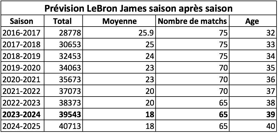 LeBron James est désormais à moins de 10000 points de Kareem Abdul-Jabbar