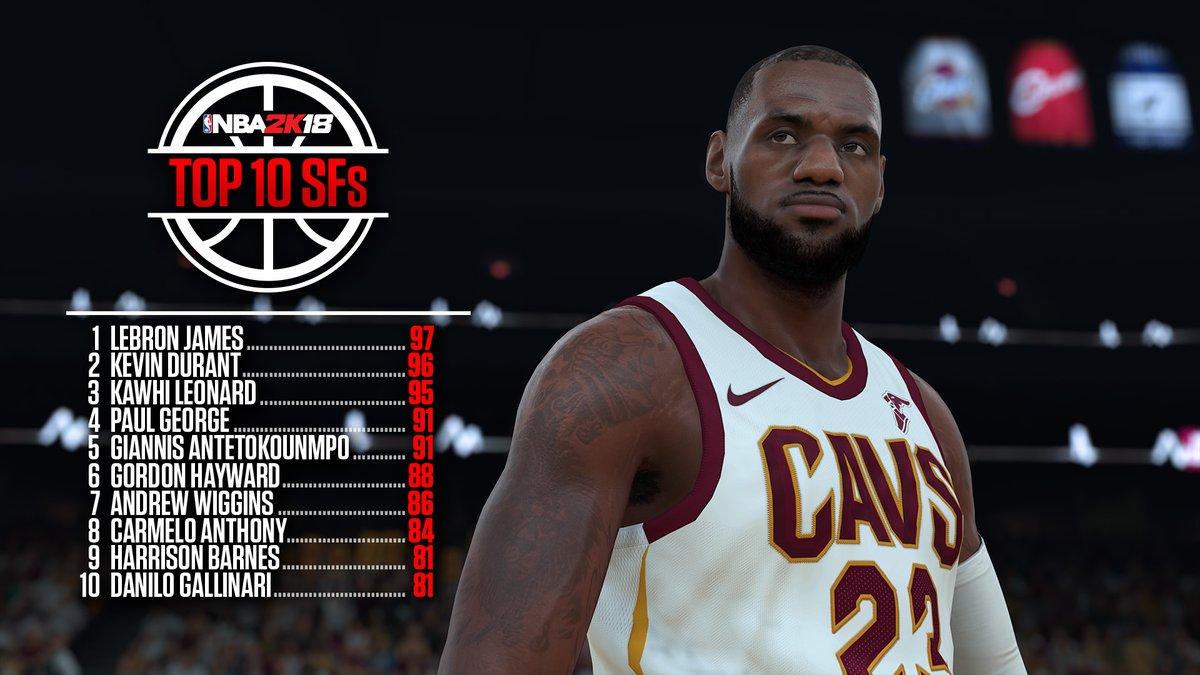 NBA 2K18 – Les notes des 10 meilleurs joueurs à chaque poste