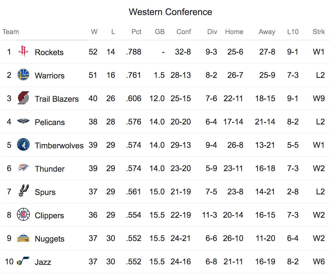 NBA Conference Ouest