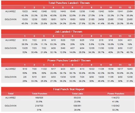 Stats Canelo Alvarez Gennady Golovkin